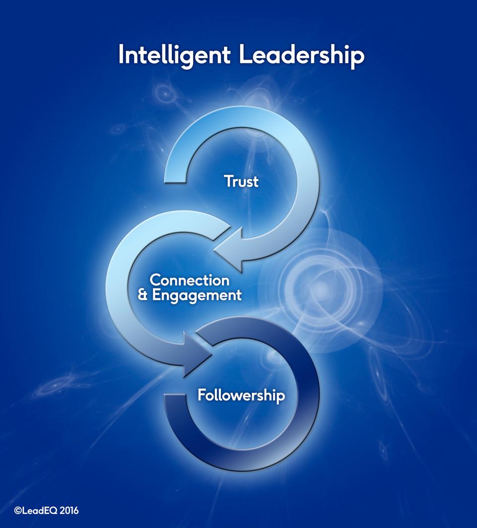 Lead EQ